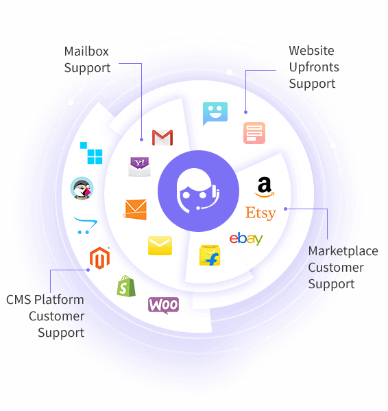 Open Source Helpdesk System for eCommerce, Marketplaces