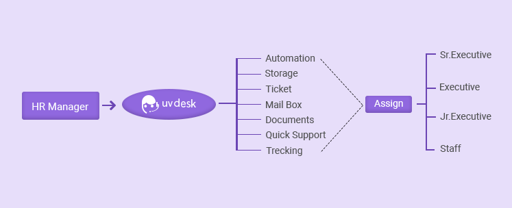 Human Resource Help-desk System