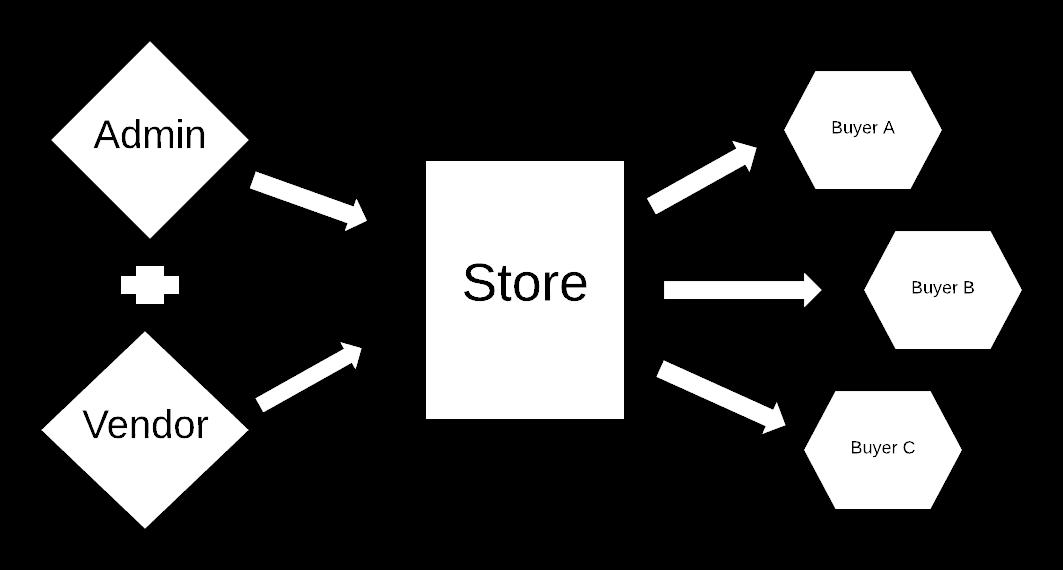 Store Cum Marketplace