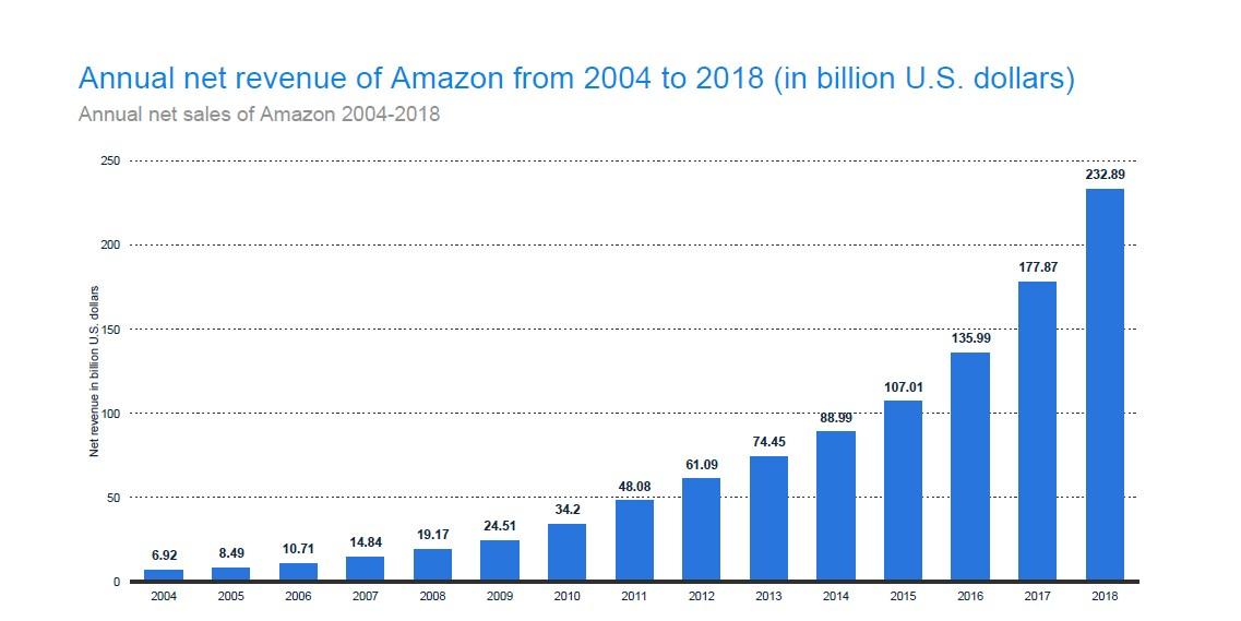 Amazon revenue graph